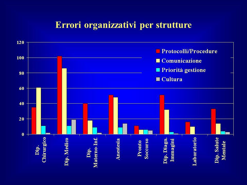 Errori organizzativi per strutture