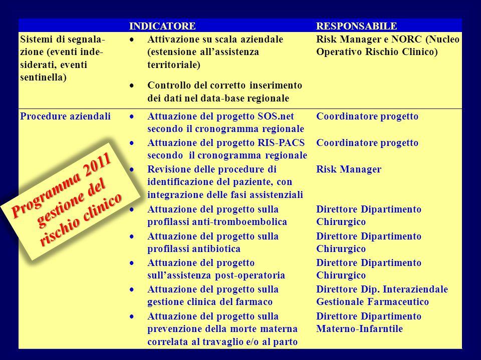 INDICATORERESPONSABILE Sistemi di segnala- zione (eventi inde- siderati, eventi sentinella)  Attivazione su scala aziendale (estensione all'assistenz