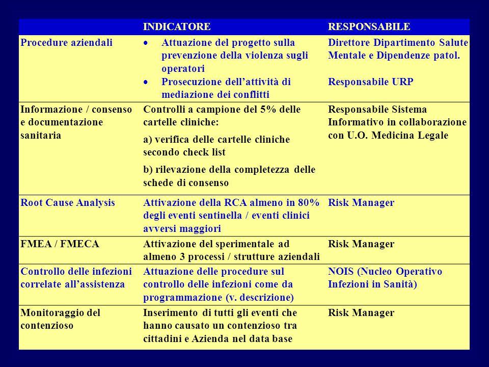INDICATORERESPONSABILE Procedure aziendali  Attuazione del progetto sulla prevenzione della violenza sugli operatori Direttore Dipartimento Salute Me