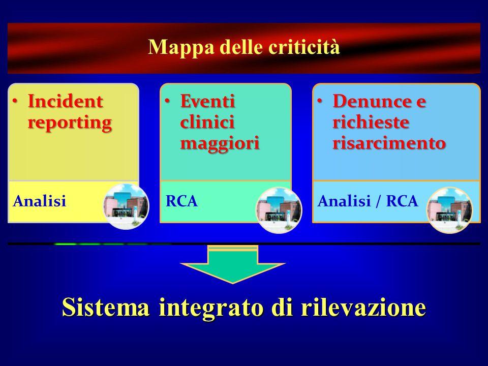 Incident reportingIncident reporting Analisi Eventi clinici maggioriEventi clinici maggiori RCA Denunce e richieste risarcimentoDenunce e richieste ri