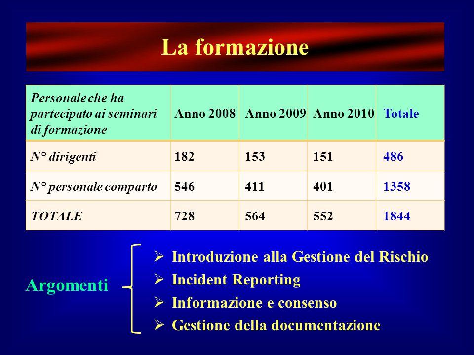 [ 2.8 % ] Incident Reporting – Azienda USL di Ferrara (livello degli eventi)
