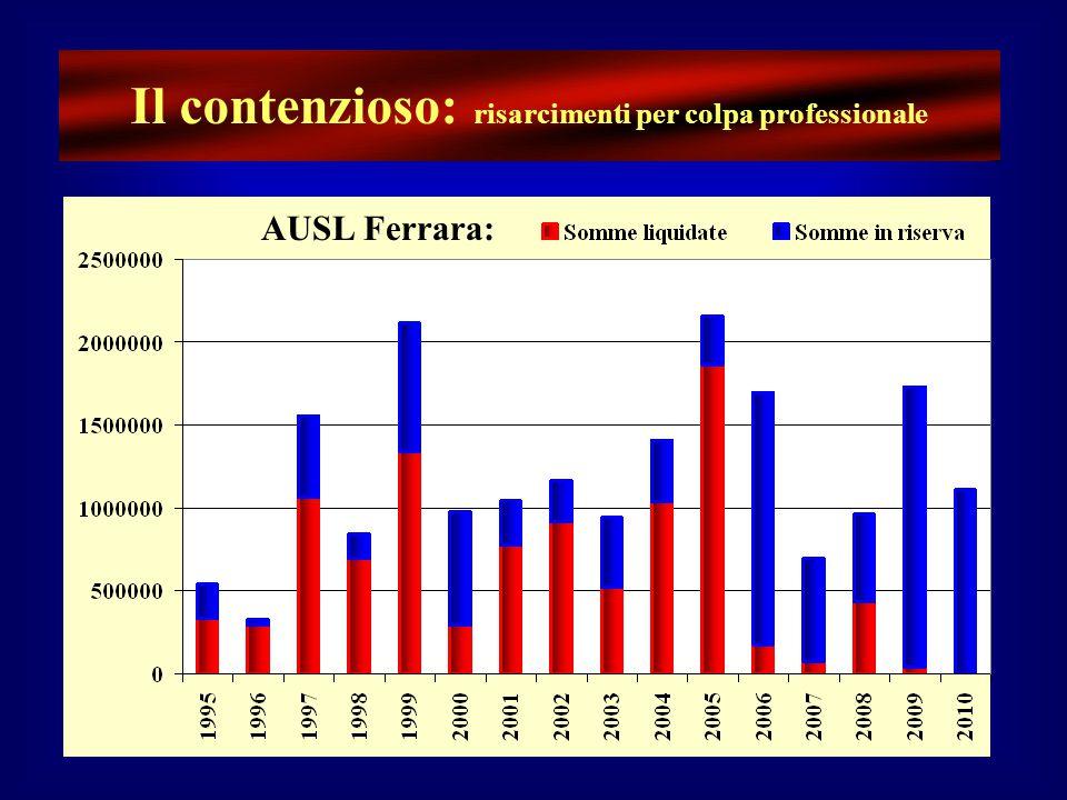 La RCA (Root Cause Analysis) 20062007200820092010Totale Dip.