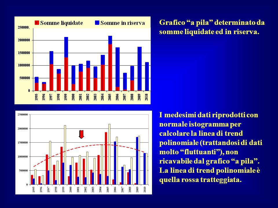 """Grafico """"a pila"""" determinato da somme liquidate ed in riserva. I medesimi dati riprodotti con normale istogramma per calcolare la linea di trend polin"""