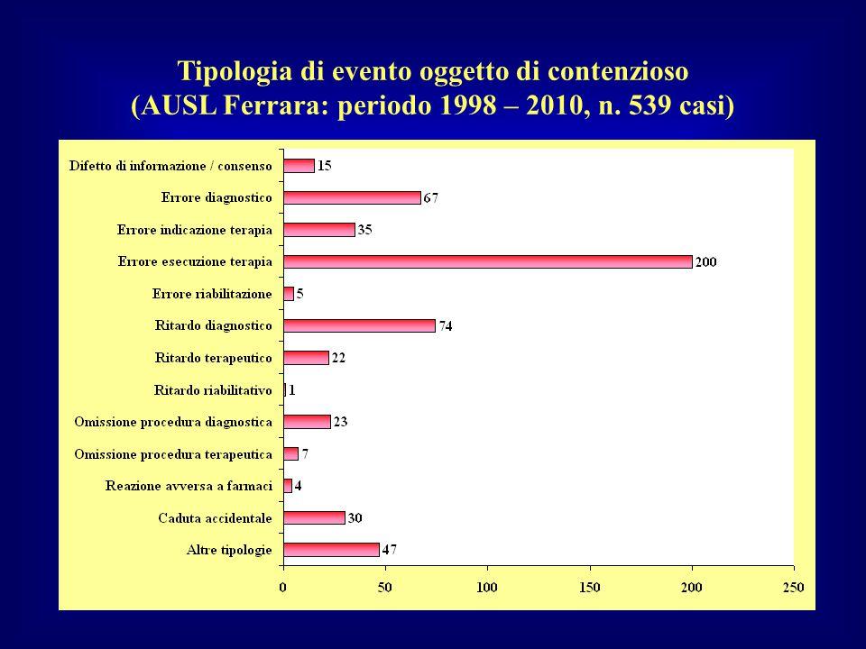 Tipologia di evento oggetto di contenzioso (AUSL Ferrara: periodo 1998 – 2010, n. 539 casi)