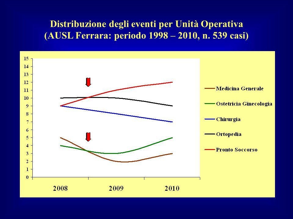 Incident Reporting – Azienda USL di Ferrara (macrotipologia degli eventi) Settembre 2009 Dicembre 2010