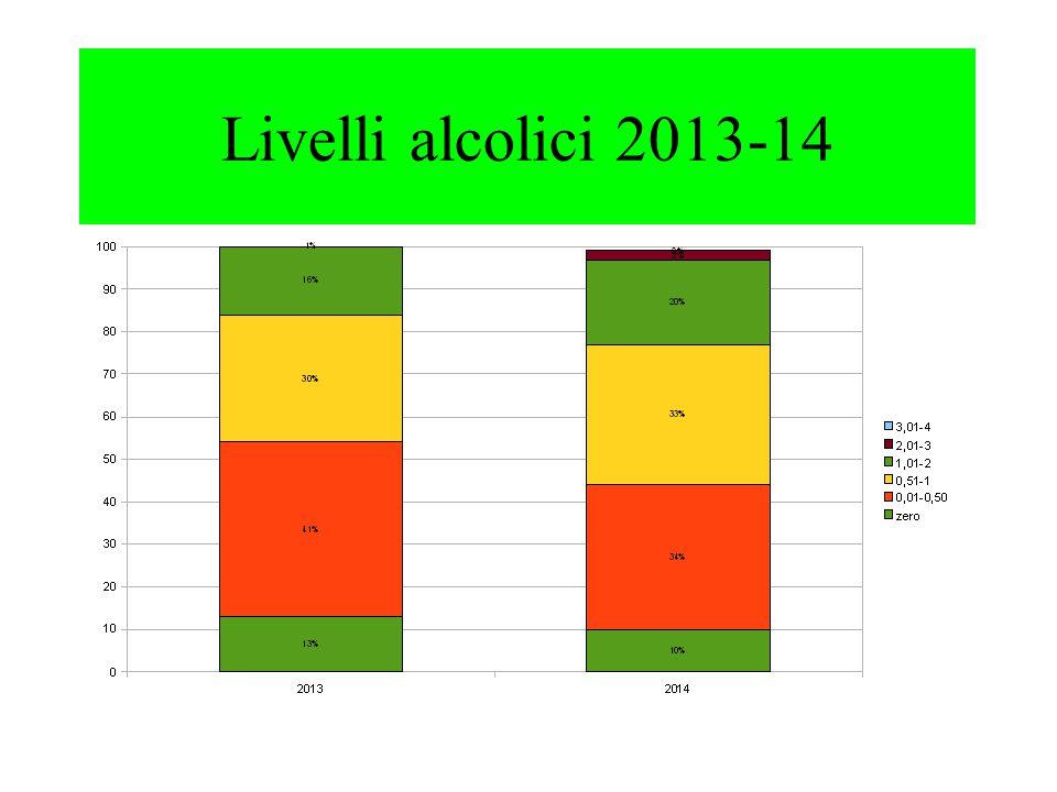 Livelli alcolici 2013-14