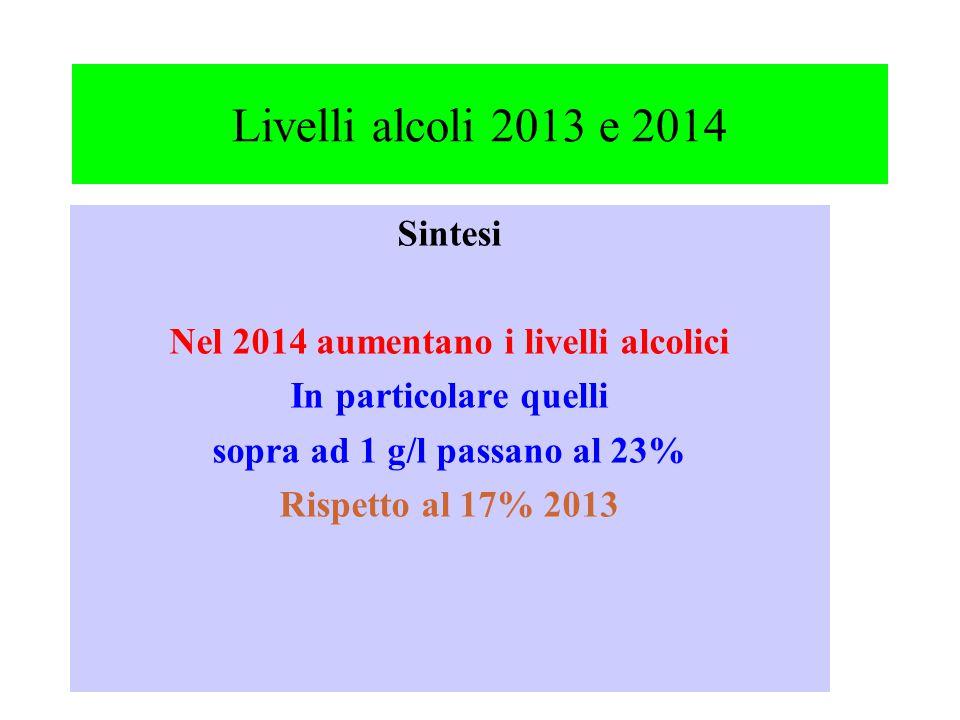 Livelli alcoli 2013 e 2014 Sintesi Nel 2014 aumentano i livelli alcolici In particolare quelli sopra ad 1 g/l passano al 23% Rispetto al 17% 2013