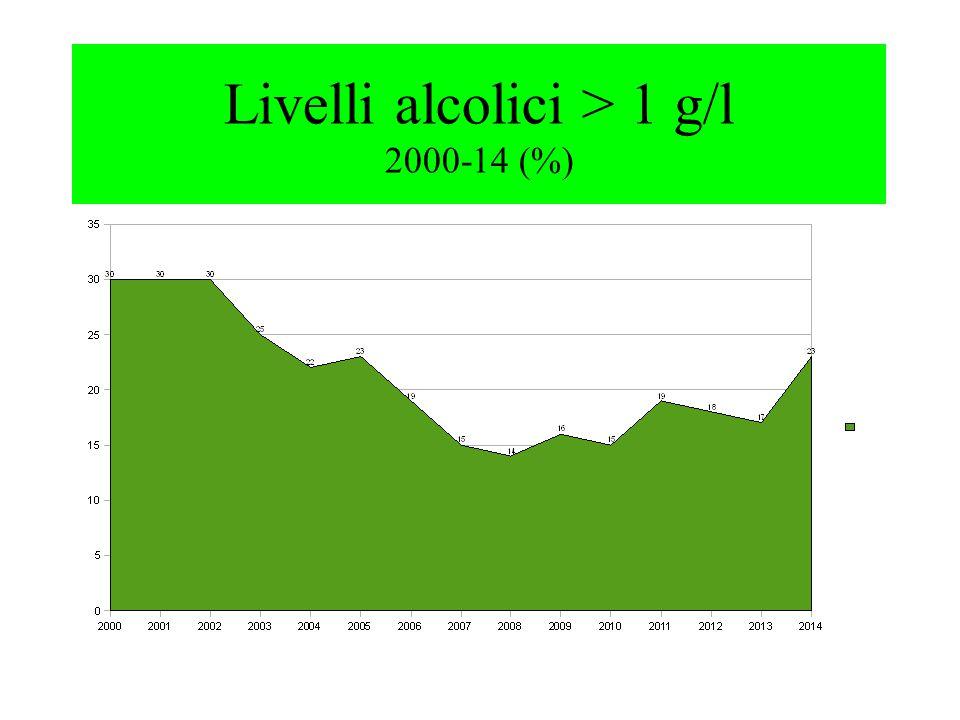Livelli alcolici > 1 g/l 2000-14 (%)