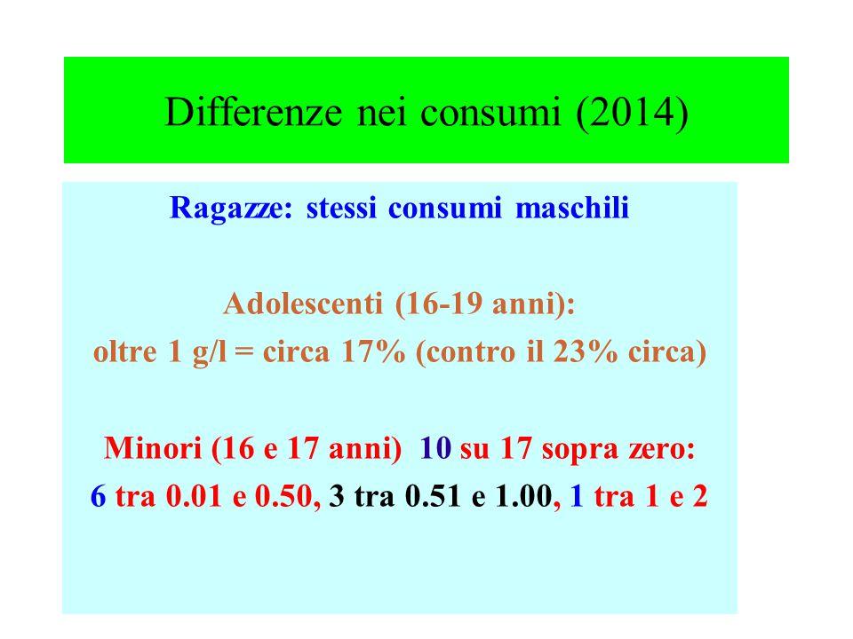 Differenze nei consumi (2014) Ragazze: stessi consumi maschili Adolescenti (16-19 anni): oltre 1 g/l = circa 17% (contro il 23% circa) Minori (16 e 17 anni) 10 su 17 sopra zero: 6 tra 0.01 e 0.50, 3 tra 0.51 e 1.00, 1 tra 1 e 2