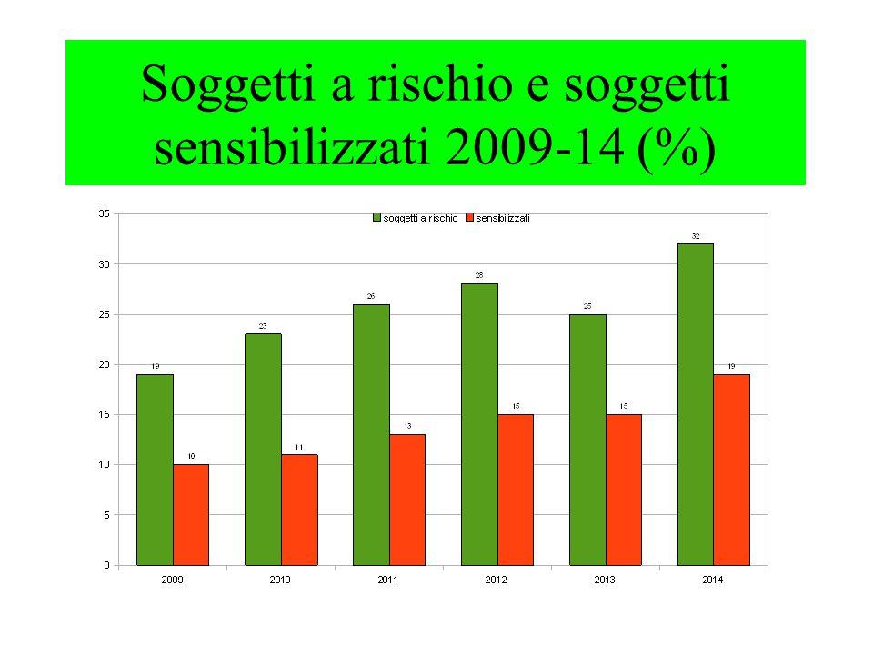 Soggetti a rischio e soggetti sensibilizzati 2009-14 (%)