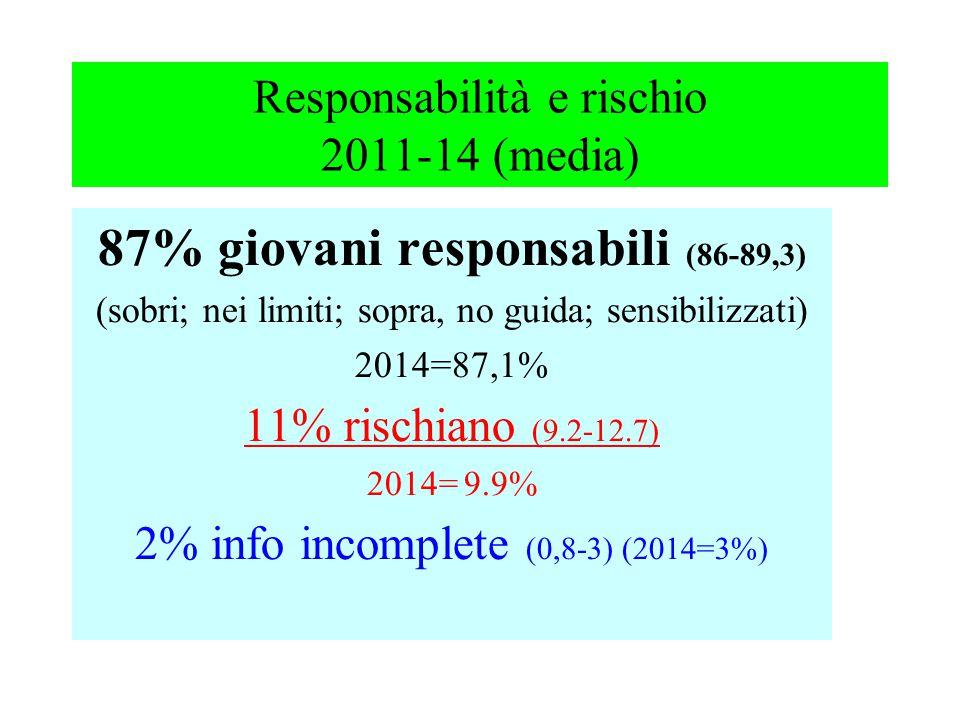 Responsabilità e rischio 2011-14 (media) 87% giovani responsabili (86-89,3) (sobri; nei limiti; sopra, no guida; sensibilizzati) 2014=87,1% 11% rischiano (9.2-12.7) 2014= 9.9% 2% info incomplete (0,8-3) (2014=3%)