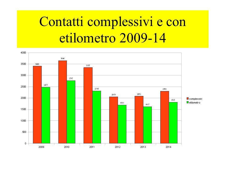 RER- Contatti complessivi e con etilometro 2009-13