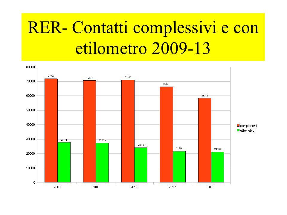 Contatti etilometro nei vari luoghi (%)