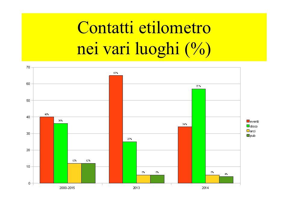 Tipologie di sensibilizzazione (2014) 58.5% aspetta smaltimento 35.6% passa le chiavi 1.5% non beve più nella serata 0,9% taxi 3.5% mix