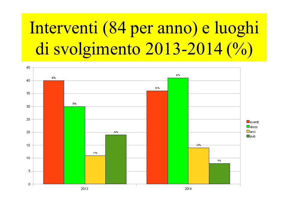 Interventi (84 per anno) e luoghi di svolgimento 2013-2014 (%)