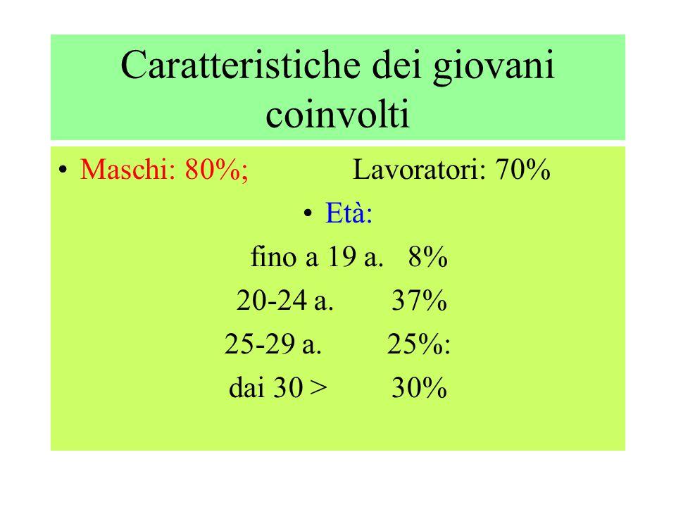 Caratteristiche dei giovani coinvolti Residenza: - Modena 50% - in provincia di Modena 40% - fuori provincia il 10%.