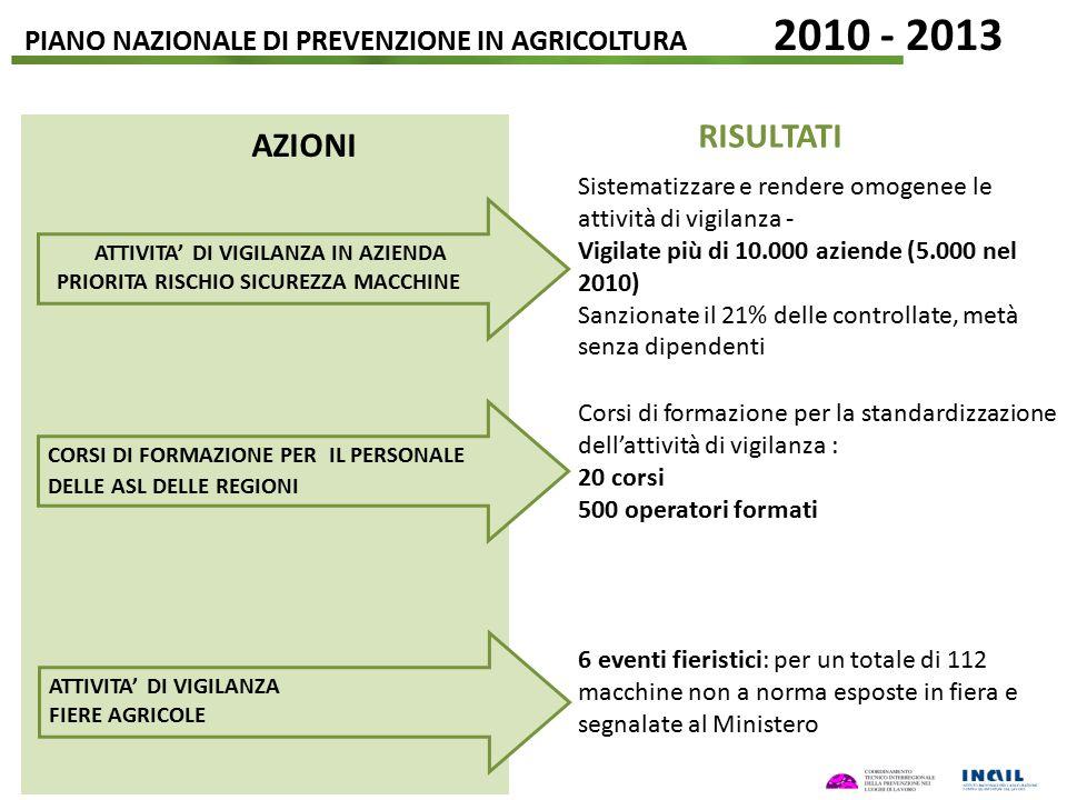 PIANO NAZIONALE DI PREVENZIONE IN AGRICOLTURA 2010 - 2013 ATTIVITA' DI VIGILANZA IN AZIENDA PRIORITA RISCHIO SICUREZZA MACCHINE Sistematizzare e rende