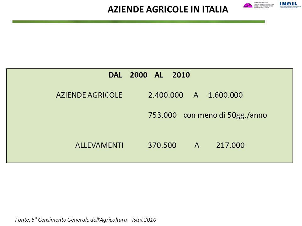Fonte: 6° Censimento Generale dell'Agricoltura – Istat 2010 AZIENDE AGRICOLE IN ITALIA DAL 2000 AL 2010 AZIENDE AGRICOLE 2.400.000 A 1.600.000 753.000
