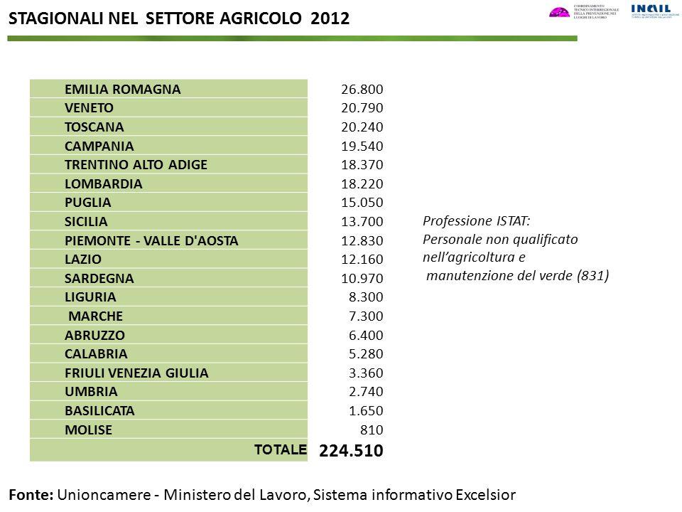 STAGIONALI NEL SETTORE AGRICOLO 2012 Fonte: Unioncamere - Ministero del Lavoro, Sistema informativo Excelsior EMILIA ROMAGNA26.800 VENETO20.790 TOSCAN