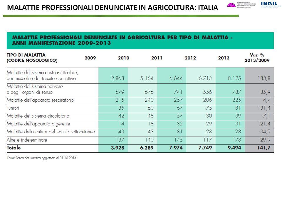 MALATTIE PROFESSIONALI DENUNCIATE IN AGRICOLTURA: ITALIA