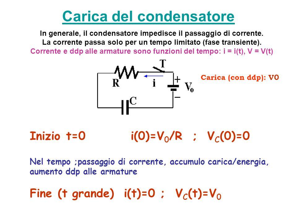 Carica del condensatore In generale, il condensatore impedisce il passaggio di corrente. La corrente passa solo per un tempo limitato (fase transiente