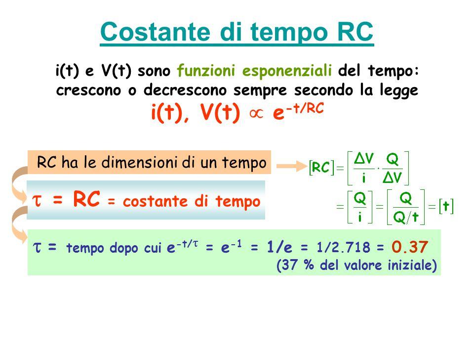 Costante di tempo RC i(t) e V(t) sono funzioni esponenziali del tempo: crescono o decrescono sempre secondo la legge i(t), V(t)  e -t/RC RC ha le dim