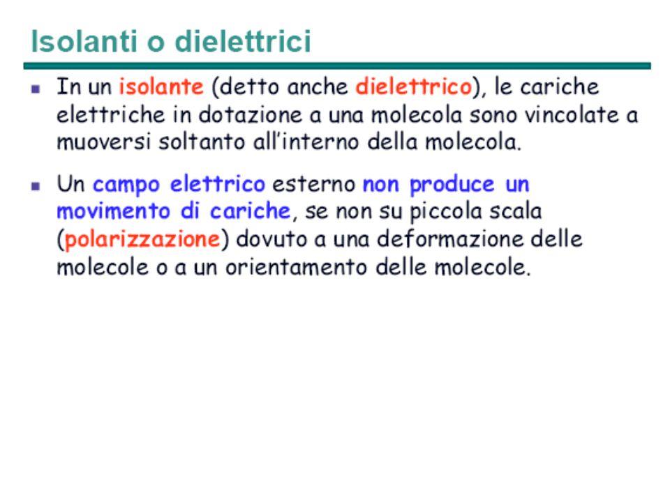 Energia accumulata in un condensatore carico Ricordando che C =  ∙ S/d Il volume tra le armature VOL = S ∙ d Il campo elettrico E = ΔV/d allora la densità di energia presente nel campo elettico u = W/VOL diviene u = ½ ∙ ε ∙ E 2 d W