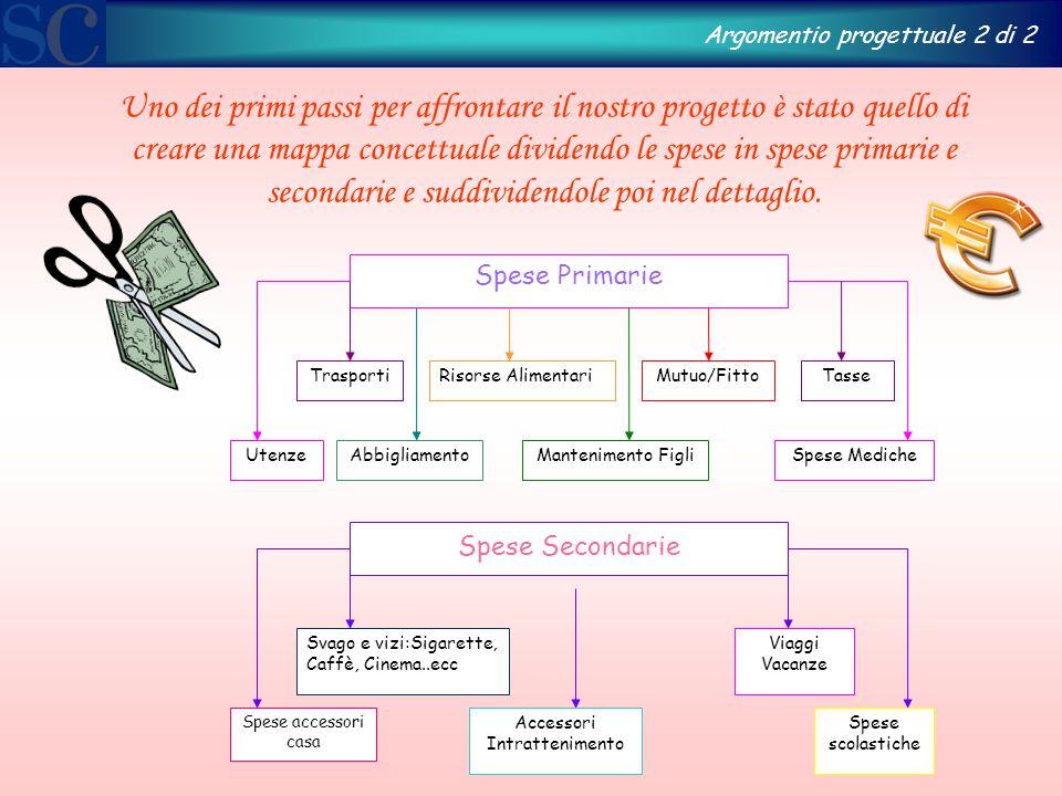 Uno dei primi passi per affrontare il nostro progetto è stato quello di creare una mappa concettuale dividendo le spese in spese primarie e secondarie e suddividendole poi nel dettaglio.