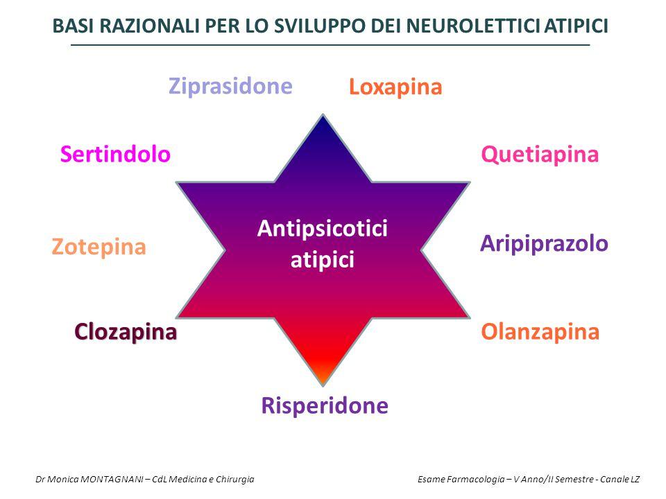 Clozapina Risperidone Olanzapina SertindoloQuetiapina Ziprasidone Antipsicotici atipici Aripiprazolo Loxapina Zotepina BASI RAZIONALI PER LO SVILUPPO