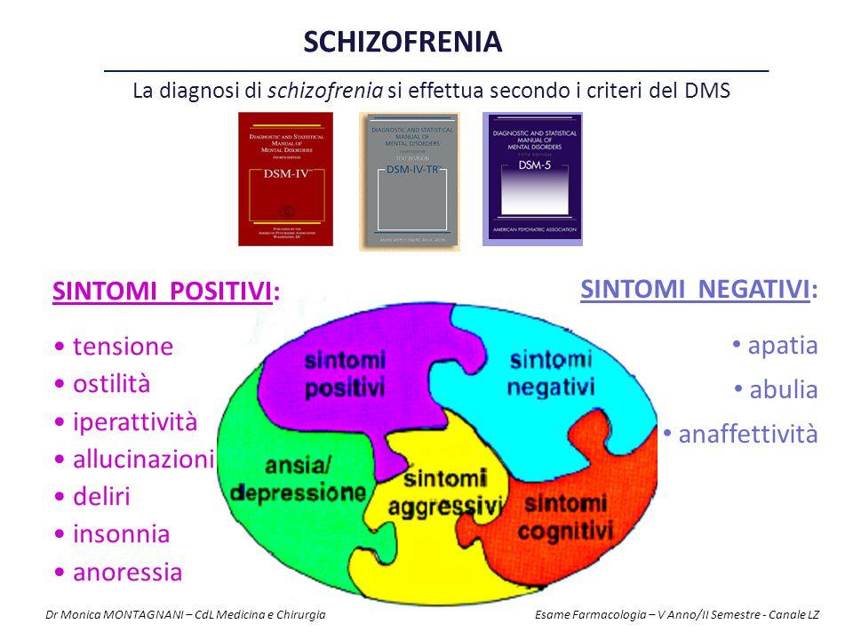 Sebbene la causa all'origine della malattia sia tuttora sconosciuta esiste un generale consenso sul fatto che l'iperattività DOPAMINERGICA sia alla base di alcuni dei più importanti sintomi della malattia SCHIZOFRENIA - Patogenesi Tuttavia, altri neurotrasmettitori, ed in particolare la SEROTONINA e la NORADRENALINA, presentano forti interazioni con le vie dopaminergiche e sono stati chiamati in causa nella definizione della malattia Dr Monica MONTAGNANI – CdL Medicina e Chirurgia Esame Farmacologia – V Anno/II Semestre - Canale LZ