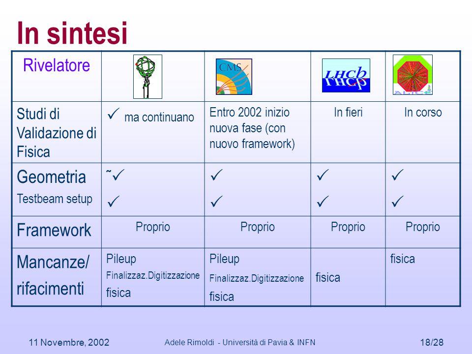 11 Novembre, 2002 Adele Rimoldi - Università di Pavia & INFN 18/28 In sintesi Rivelatore Studi di Validazione di Fisica  ma continuano Entro 2002 ini
