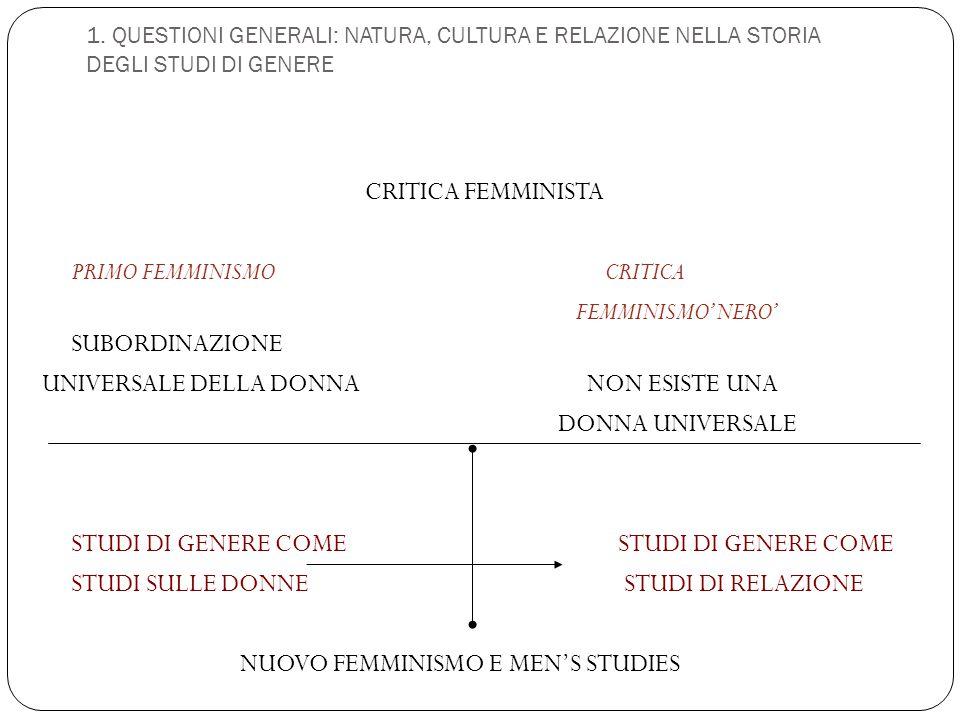 1. QUESTIONI GENERALI: NATURA, CULTURA E RELAZIONE NELLA STORIA DEGLI STUDI DI GENERE CRITICA FEMMINISTA PRIMO FEMMINISMO CRITICA FEMMINISMO'NERO' SUB