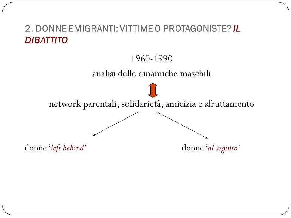 2. DONNE EMIGRANTI: VITTIME O PROTAGONISTE? IL DIBATTITO 1960-1990 analisi delle dinamiche maschili network parentali, solidarietà, amicizia e sfrutta