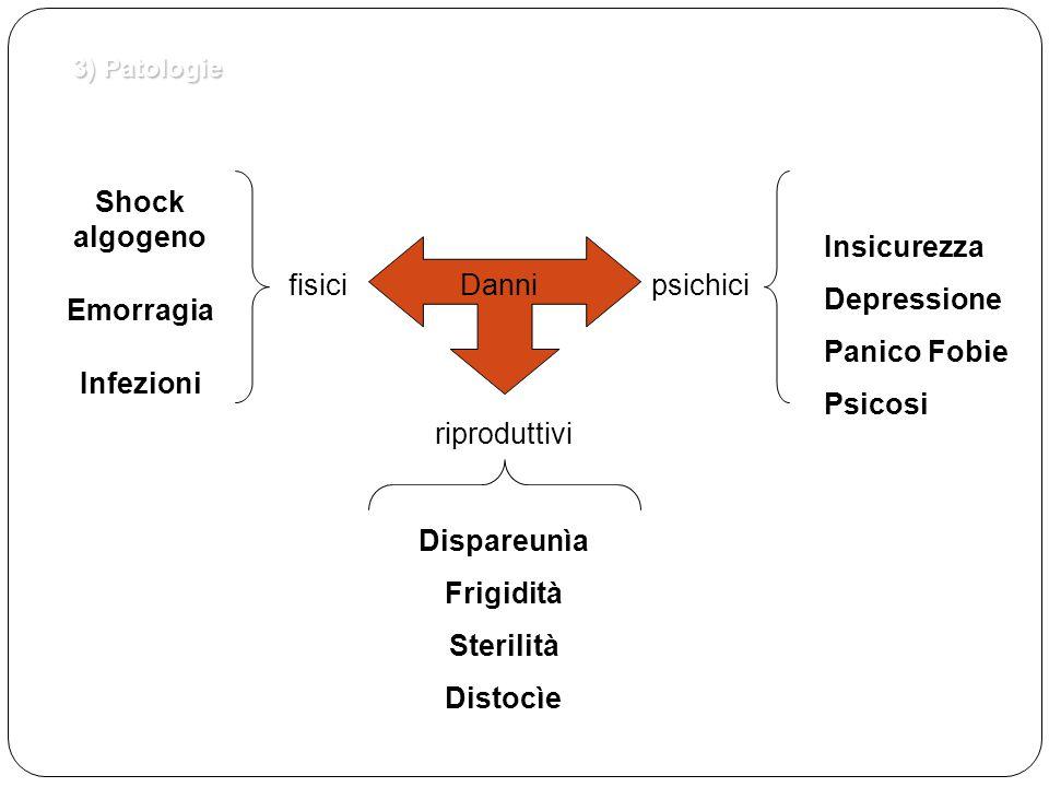 3) Patologie fisicipsichici Danni riproduttivi Shock algogeno Emorragia Infezioni Ansia Insicurezza Depressione Panico Fobie Psicosi Dispareunìa Frigi