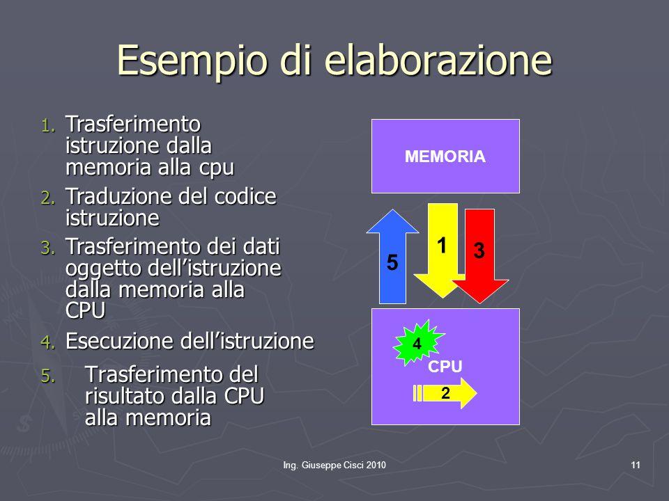 Ing. Giuseppe Cisci 201011 Esempio di elaborazione 5. Trasferimento del risultato dalla CPU alla memoria MEMORIA CPU 1 2 3 4 5 1. Trasferimento istruz