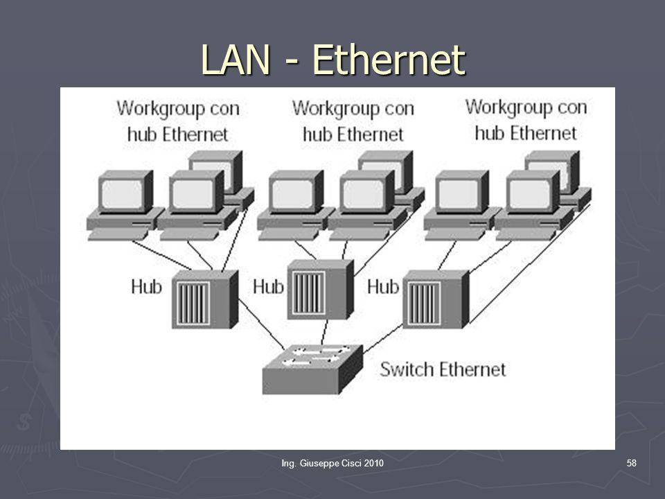 Ing. Giuseppe Cisci 201058 LAN - Ethernet