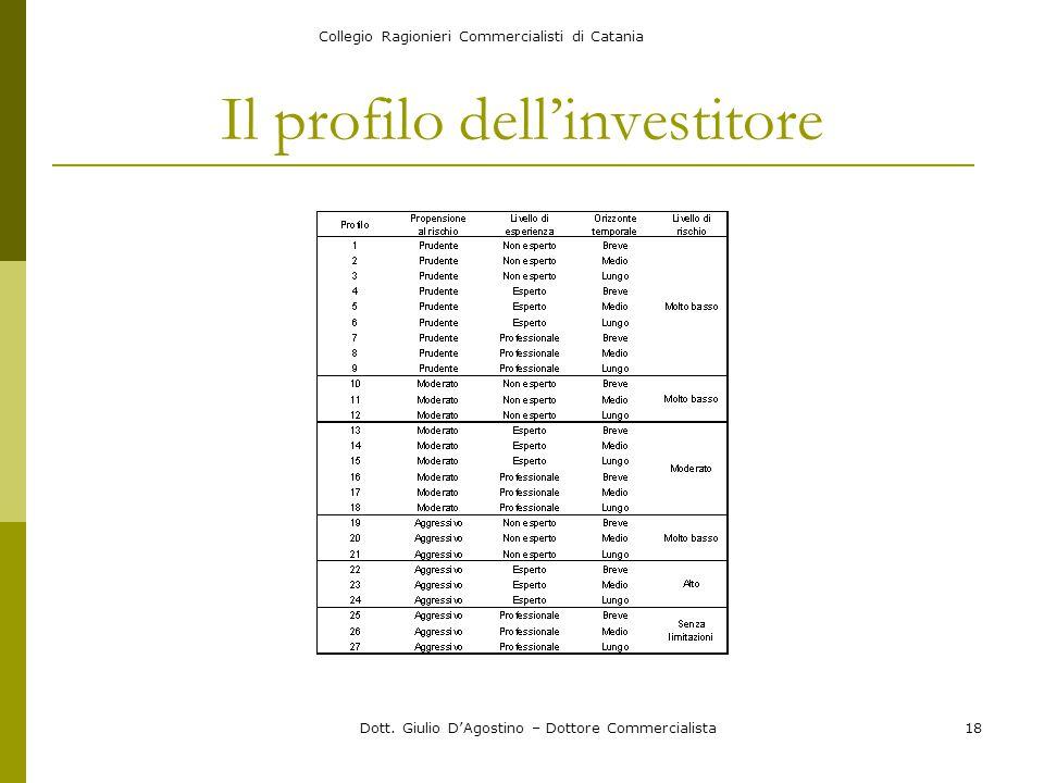 Collegio Ragionieri Commercialisti di Catania Dott. Giulio D'Agostino – Dottore Commercialista18 Il profilo dell'investitore