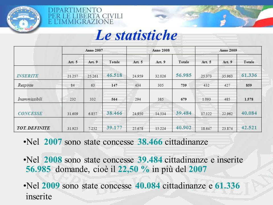 Le statistiche Nel 2007 sono state concesse 38.466 cittadinanze Nel 2008 sono state concesse 39.484 cittadinanze e inserite 56.985 domande, cioè il 22