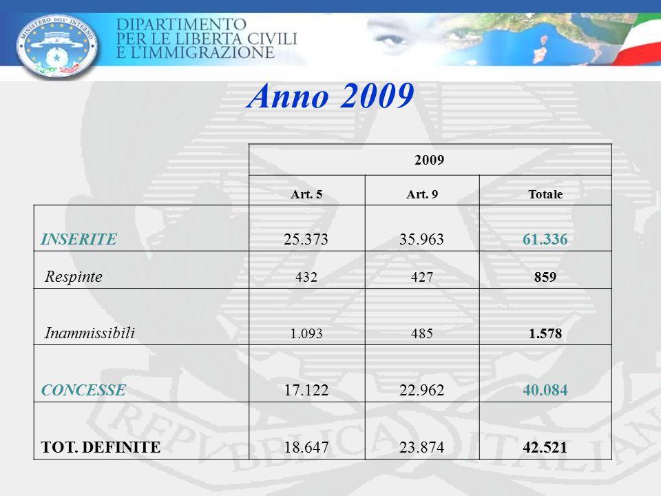 Anno 2009 2009 Art. 5Art. 9Totale INSERITE25.37335.96361.336 Respinte 432427859 Inammissibili 1.0934851.578 CONCESSE17.12222.96240.084 TOT. DEFINITE18