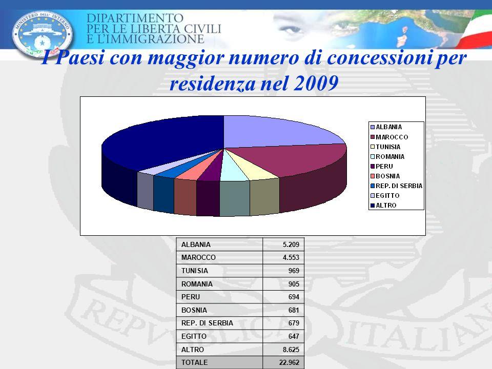 I Paesi con maggior numero di concessioni per residenza nel 2009 ALBANIA5.209 MAROCCO4.553 TUNISIA969 ROMANIA905 PERU694 BOSNIA681 REP. DI SERBIA679 E