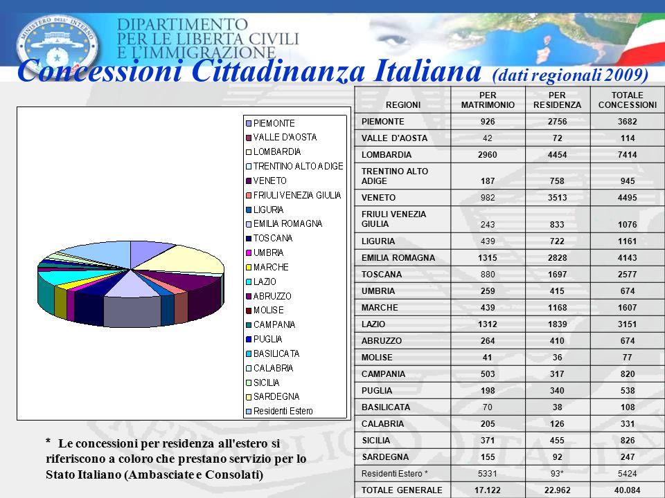 Concessioni Cittadinanza Italiana (dati regionali 2009) REGIONI PER MATRIMONIO PER RESIDENZA TOTALE CONCESSIONI PIEMONTE92627563682 VALLE D'AOSTA42721