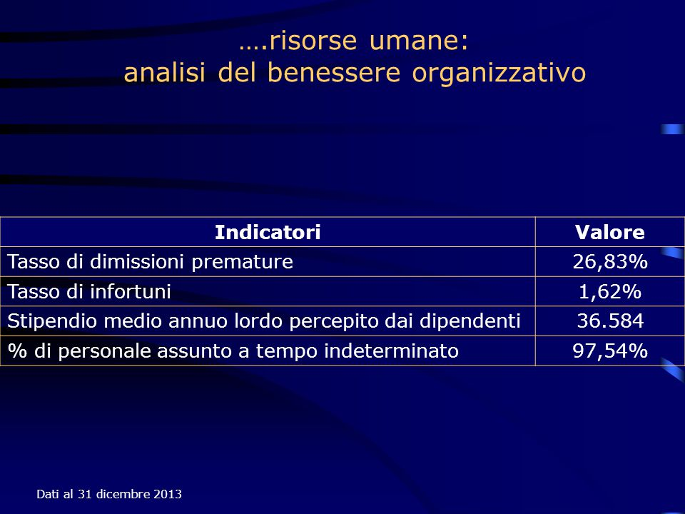 Dati al 31 dicembre 2013 ….risorse umane: analisi del benessere organizzativo IndicatoriValore Tasso di dimissioni premature26,83% Tasso di infortuni1,62% Stipendio medio annuo lordo percepito dai dipendenti36.584 % di personale assunto a tempo indeterminato97,54%