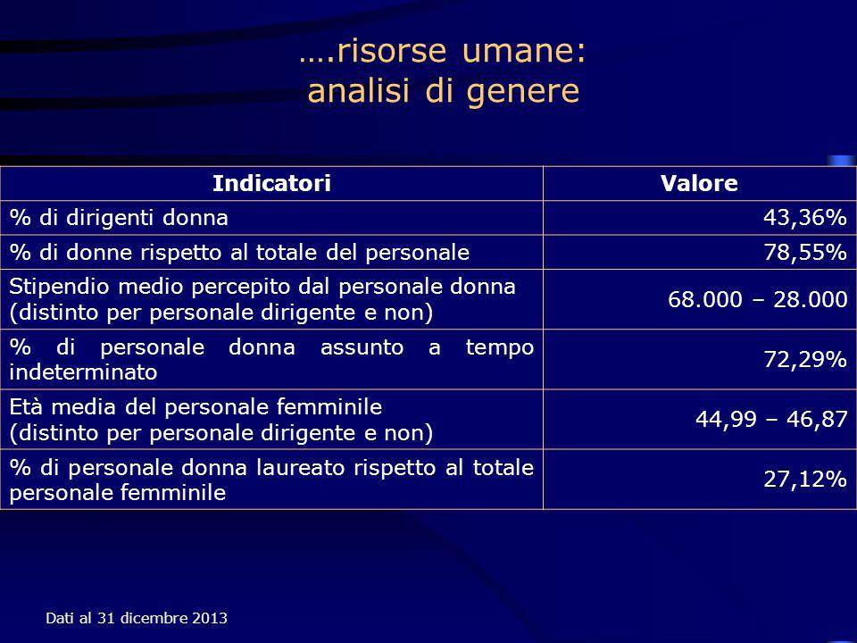 Dati al 31 dicembre 2013 ….risorse umane: analisi di genere IndicatoriValore % di dirigenti donna43,36% % di donne rispetto al totale del personale78,55% Stipendio medio percepito dal personale donna (distinto per personale dirigente e non) 68.000 – 28.000 % di personale donna assunto a tempo indeterminato 72,29% Età media del personale femminile (distinto per personale dirigente e non) 44,99 – 46,87 % di personale donna laureato rispetto al totale personale femminile 27,12%