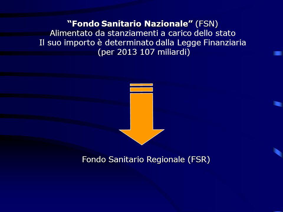 Fondo Sanitario Nazionale (FSN) Alimentato da stanziamenti a carico dello stato Il suo importo è determinato dalla Legge Finanziaria (per 2013 107 miliardi) Per 2013 criteri di premialità su costi standard Fondo Sanitario Regionale (FSR)
