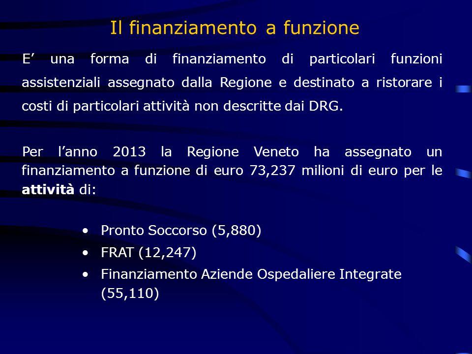 Il finanziamento a funzione E' una forma di finanziamento di particolari funzioni assistenziali assegnato dalla Regione e destinato a ristorare i costi di particolari attività non descritte dai DRG.