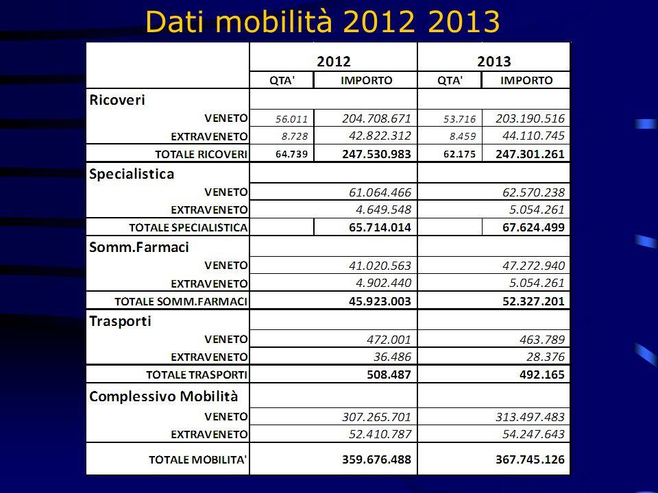 Dati mobilità 2012 2013