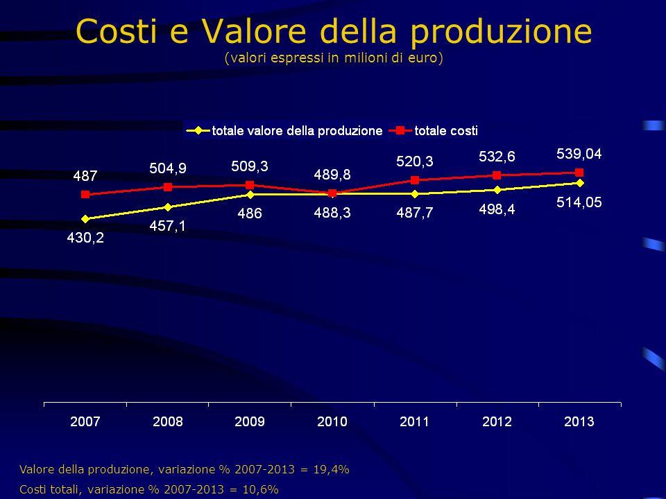 Costi e Valore della produzione (valori espressi in milioni di euro) Valore della produzione, variazione % 2007-2013 = 19,4% Costi totali, variazione % 2007-2013 = 10,6%