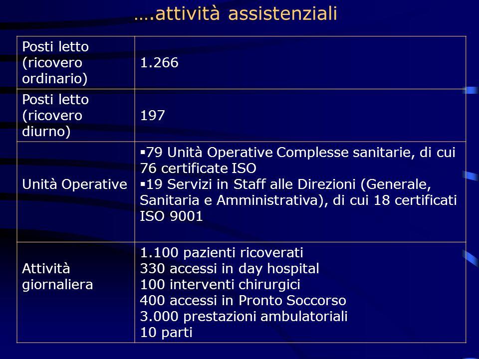 Posti letto (ricovero ordinario) 1.266 Posti letto (ricovero diurno) 197 Unità Operative  79 Unità Operative Complesse sanitarie, di cui 76 certificate ISO  19 Servizi in Staff alle Direzioni (Generale, Sanitaria e Amministrativa), di cui 18 certificati ISO 9001 Attività giornaliera 1.100 pazienti ricoverati 330 accessi in day hospital 100 interventi chirurgici 400 accessi in Pronto Soccorso 3.000 prestazioni ambulatoriali 10 parti ….attività assistenziali
