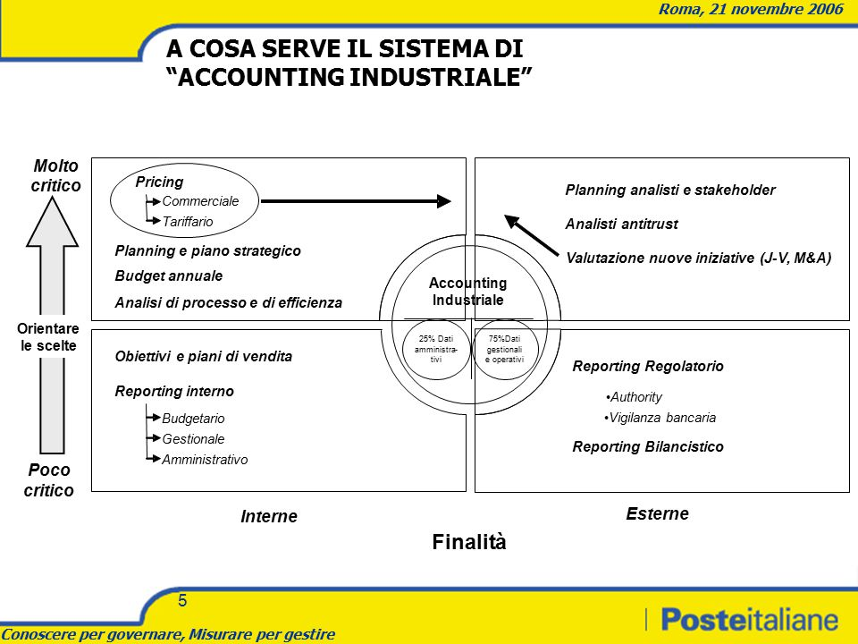 "Conoscere per governare, Misurare per gestire Roma, 21 novembre 2006 5 A COSA SERVE IL SISTEMA DI ""ACCOUNTING INDUSTRIALE"" Accounting Industriale Plan"