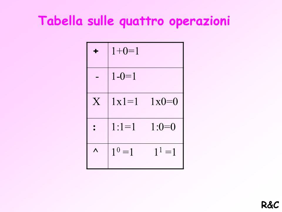 Altre regole sulle potenze ed altre operazioni (* /) Quando da operazioni su potenze della stessa base il risultato dà un esponente negativo si opera